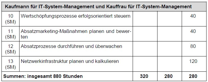 Stundentafel IT-Systemmanagement